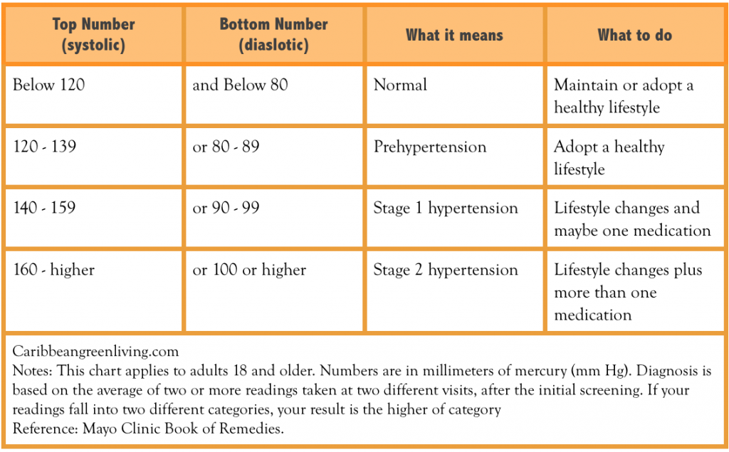 high blood pressure chart reading